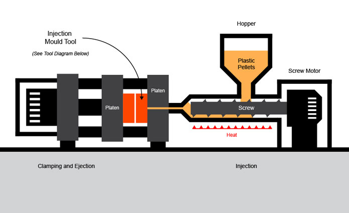 Injection Moulding Process Diagram